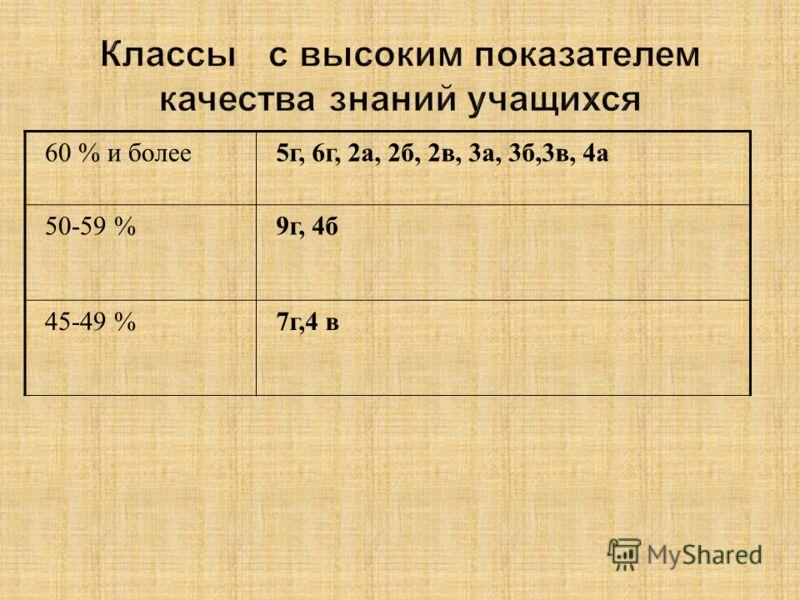 60 % и более5г, 6г, 2а, 2б, 2в, 3а, 3б,3в, 4а 50-59 %9г, 4б 45-49 %7г,4 в