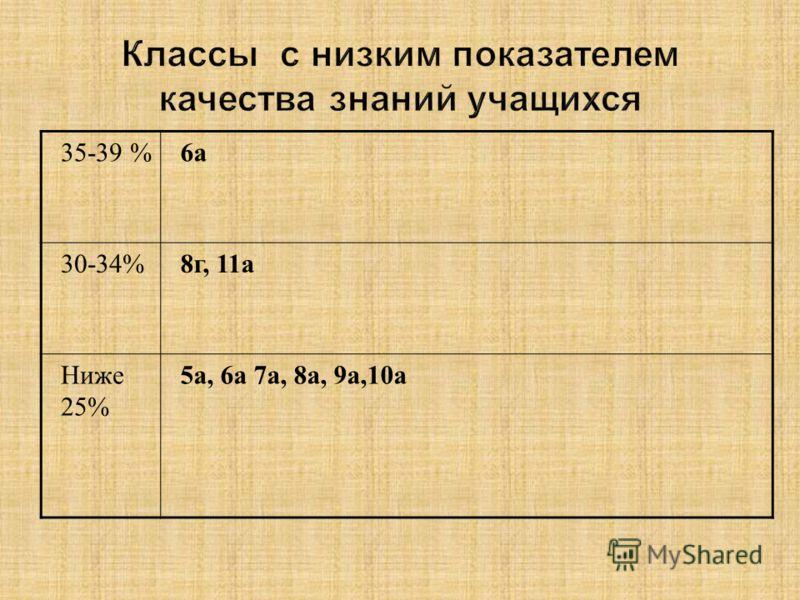 35-39 %6а 30-34%8г, 11а Ниже 25% 5а, 6а 7а, 8а, 9а,10а