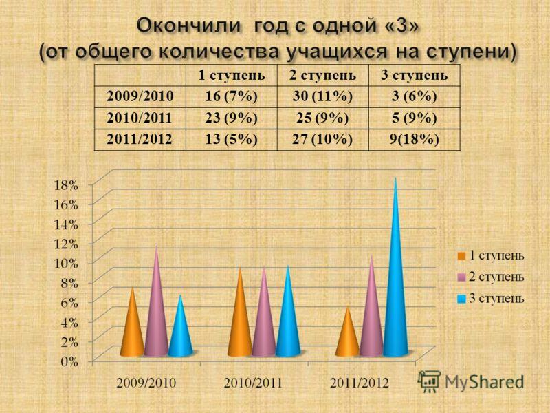1 ступень2 ступень3 ступень 2009/201016 (7%)30 (11%)3 (6%) 2010/201123 (9%)25 (9%)5 (9%) 2011/201213 (5%)27 (10%)9(18%)