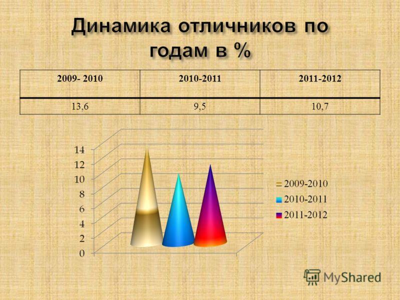 2009- 20102010-20112011-2012 13,69,510,7
