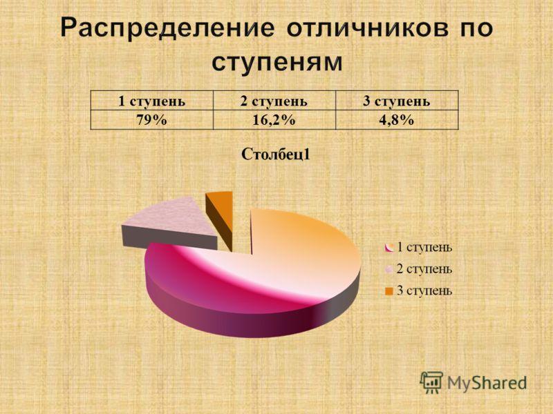 1 ступень2 ступень3 ступень 79%16,2%4,8%