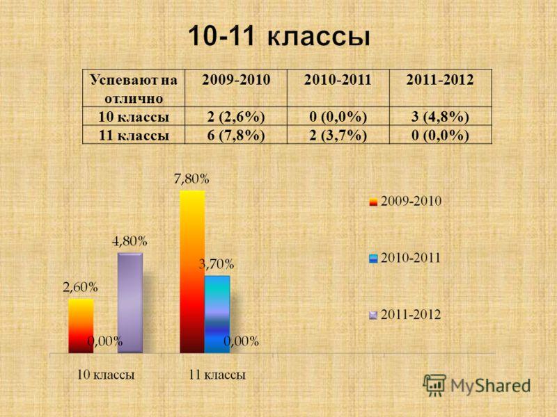 Успевают на отлично 2009-20102010-20112011-2012 10 классы2 (2,6%)0 (0,0%)3 (4,8%) 11 классы6 (7,8%)2 (3,7%)0 (0,0%)