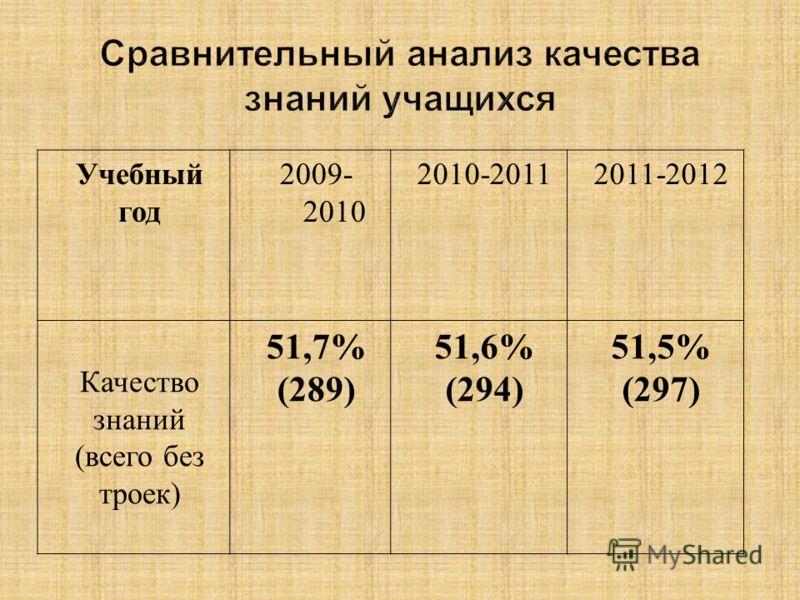 Учебный год 2009- 2010 2010-20112011-2012 Качество знаний (всего без троек) 51,7% (289) 51,6% (294) 51,5% (297)