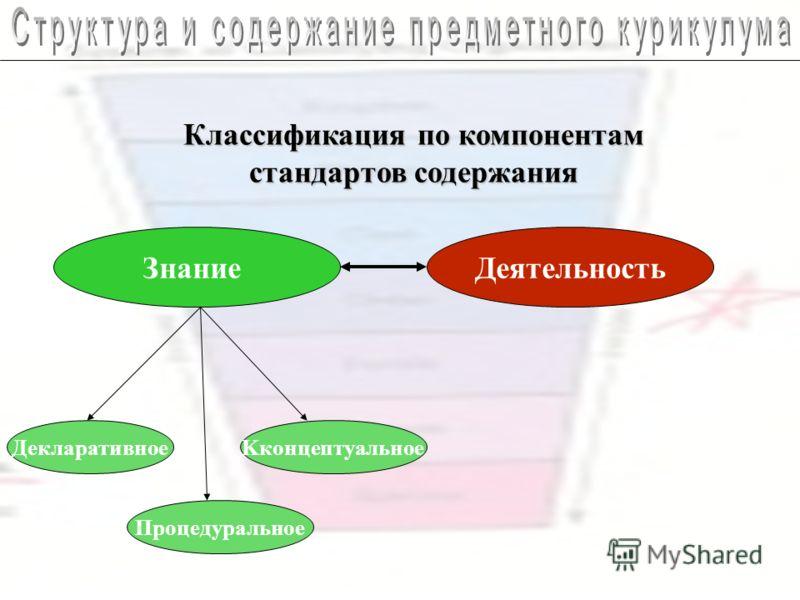 Классификация по компонентам стандартов содержания ЗнаниеДеятельность ДекларативноеKконцептуальное Процедуральное
