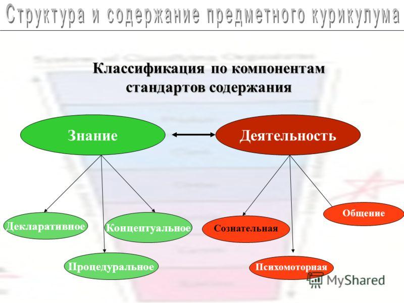 Классификация по компонентам стандартов содержания ЗнаниеДеятельность Декларативное Концептуальное Процедуральное Сознательная Общение Психомоторная