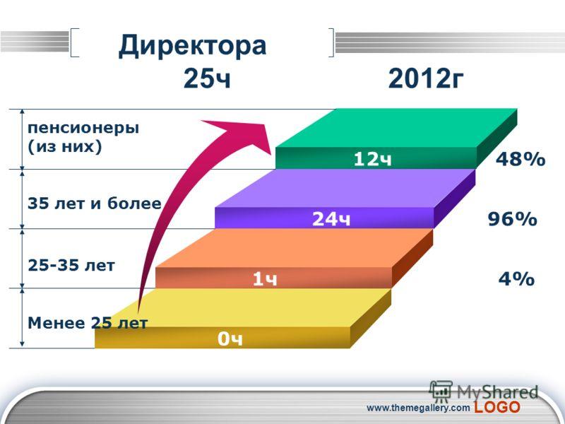 LOGO www.themegallery.com Директора 25ч 2012г 12ч 48% 24ч 9 96% 1ч 4 4% 0ч пенсионеры (из них) 35 лет и более 25-35 лет Менее 25 лет