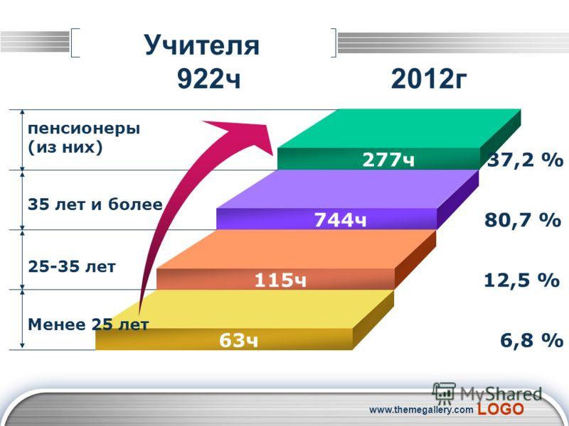 LOGO www.themegallery.com Учителя 922ч 2012г 277ч 37,2 % 744ч 80,7 % 115ч 12,5 % 63ч 6,8 % пенсионеры (из них) 35 лет и более 25-35 лет Менее 25 лет