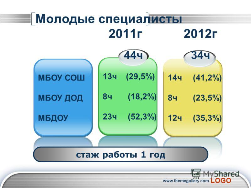 LOGO www.themegallery.com Молодые специалисты 2011г 2012г МБОУ СОШ МБОУ ДОД МБДОУ 44ч 13ч (29,5%) 8ч(18,2%) 23ч(52,3%) 34ч 14ч(41,2%) 8ч(23,5%) 12ч(35,3%) стаж работы 1 год