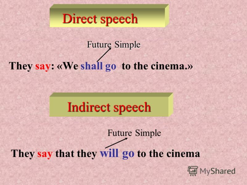 Nelly says: «I wrote a composition yesterday.» Past Simple Nelly says that she wrote a composition yesterday Past Simple Direct speech Direct speech Indirect speech Indirect speech