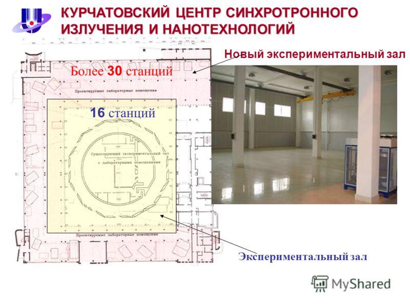 Новый экспериментальный зал Экспериментальный зал Более 30 станций 16 станций КУРЧАТОВСКИЙ ЦЕНТР СИНХРОТРОННОГО ИЗЛУЧЕНИЯ И НАНОТЕХНОЛОГИЙ