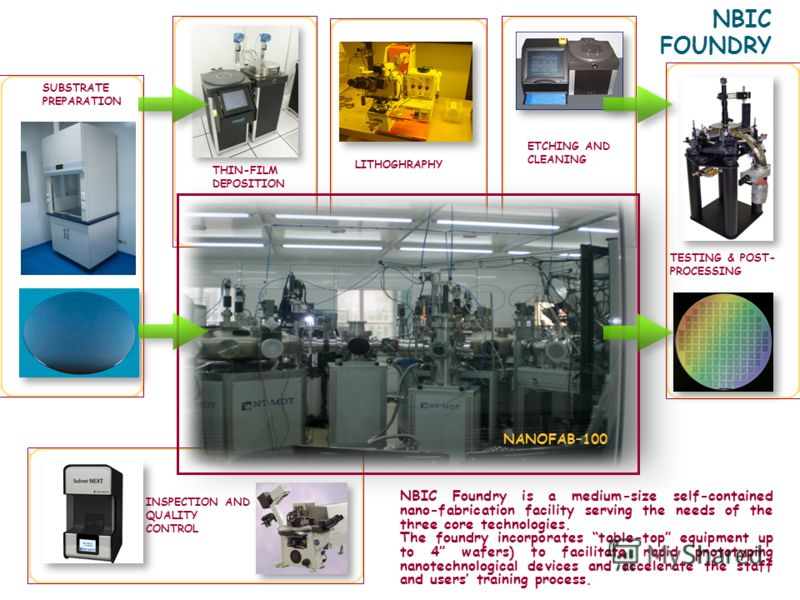 INSPECTION AND QUALITY CONTROL SUBSTRATE PREPARATION THIN-FILM DEPOSITION LITHOGHRAPHY ETCHING AND CLEANING TESTING & POST- PROCESSING NBIC Foundry is a medium-size self-contained nano-fabrication facility serving the needs of the three core technolo