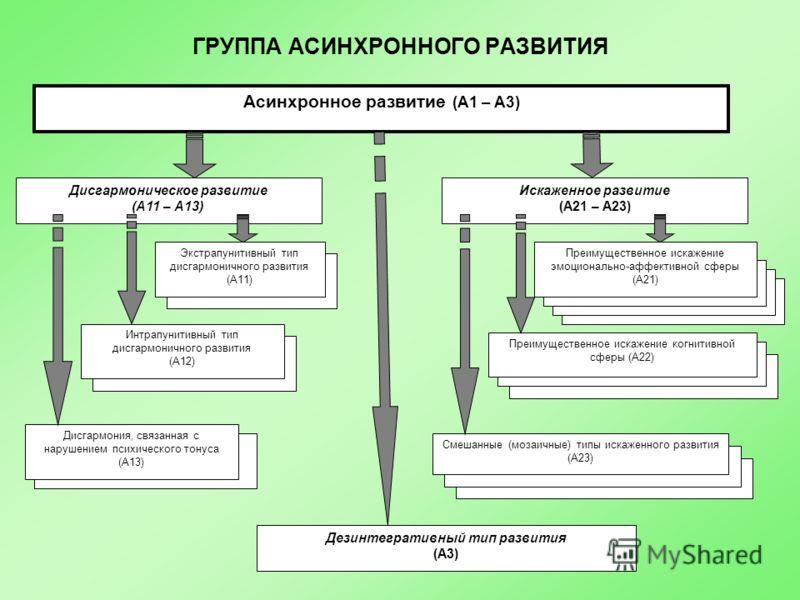 ГРУППА АСИНХРОННОГО РАЗВИТИЯ Асинхронное развитие (А1 – А3) Дисгармоническое развитие (А11 – А13) Искаженное развитие (А21 – А23) Дезинтегративный тип развития (А3) Экстрапунитивный тип дисгармоничного развития (А11) Дисгармония, связанная с нарушени