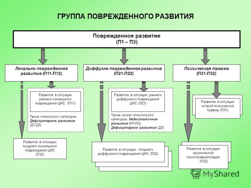 ГРУППА ПОВРЕЖДЕННОГО РАЗВИТИЯ Также может относиться к категории: Недостаточное развитие (Н1-Н3); Дефицитарное развитие (Д3) Поврежденное развитие (П1 – П3) Локально поврежденное развитие (П11-П12) Психическая травма (П31-П32) Диффузно поврежденное р