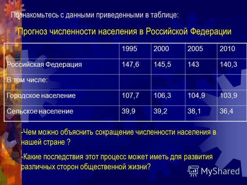 Познакомьтесь с данными приведенными в таблице: Прогноз численности населения в Российской Федерации 1995200020052010 Российская Федерация147,6145,5143140,3 В том числе: Городское население107,7106,3104,9103,9 Сельское население39,939,238,136,4 -Чем