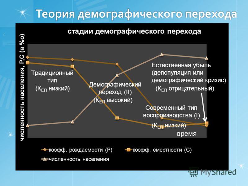 Теория демографического перехода Естественная убыль (депопуляция или демографический кризис) Традиционный тип Демографический переход (II) Современный тип воспроизводства (I) (К ЕП низкий) (К ЕП высокий) (К ЕП отрицательный)