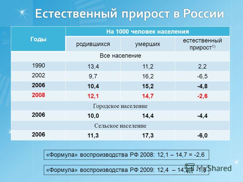 Естественный прирост в России Годы На 1000 человек населения родившихсяумерших естественный прирост 1) Все население 1990 13,411,22,2 2002 9,716,2-6,5 2006 10,415,2-4,8 2008 12,114,7-2,6 Городское население 2006 10,014,4-4,4 Сельское население 2006 1
