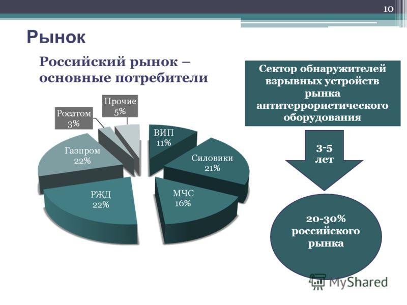 Рынок Российский рынок – основные потребители Сектор обнаружителей взрывных устройств рынка антитеррористического оборудования 3-5 лет 20-30% российского рынка 10
