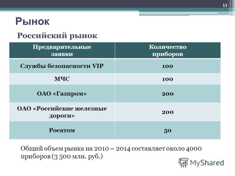 Общий объем рынка на 2010 – 2014 составляет около 4000 приборов (3 500 млн. руб.) Рынок Российский рынок Предварительные заявки Количество приборов Службы безопасности VIP100 МЧС100 ОАО «Газпром»200 ОАО «Российские железные дороги» 200 Росатом50 11