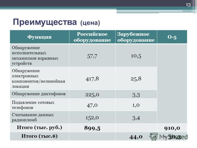 Преимущества (цена) Функция Российское оборудование Зарубежное оборудование О-5 Обнаружение исполнительных механизмов взрывных устройств 57,710,5 Обнаружение электронных компонентов/нелинейная локация 417,825,8 Обнаружение диктофонов 225,03,3 Подавле