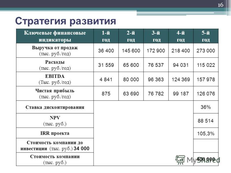 Стратегия развития Ключевые финансовые индикаторы 1-й год 2-й год 3-й год 4-й год 5-й год Выручка от продаж (тыс. руб./год) 36 400145 600172 900218 400273 000 Расходы (тыс. руб./год) 31 55965 60076 53794 031115 022 EBITDA (Тыс. руб./год) 4 84180 0009