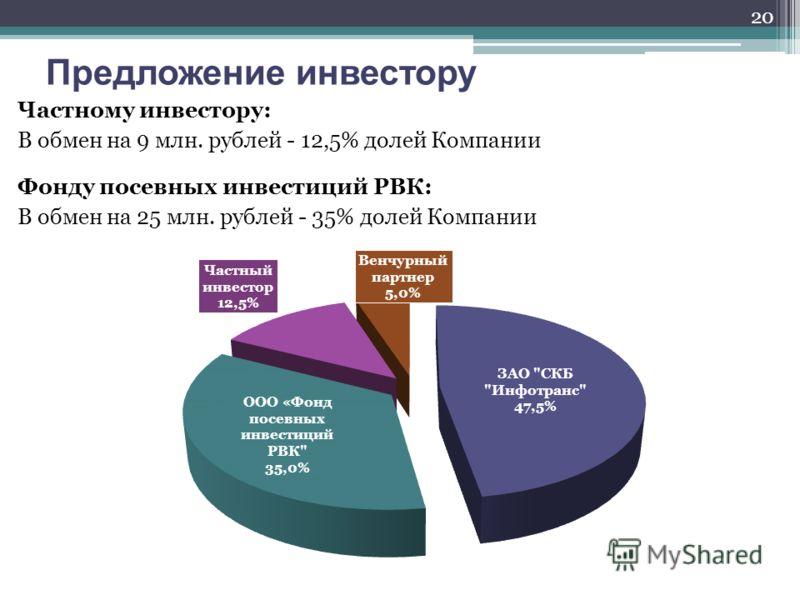 Предложение инвестору 20 Частному инвестору: В обмен на 9 млн. рублей - 12,5% долей Компании Фонду посевных инвестиций РВК: В обмен на 25 млн. рублей - 35% долей Компании