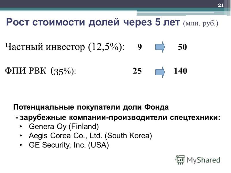 Рост стоимости долей через 5 лет (млн. руб.) Частный инвестор (12,5%): 9 50 ФПИ РВК (35 %): 25 140 21 Потенциальные покупатели доли Фонда - зарубежные компании-производители спецтехники: Genera Oy (Finland) Aegis Corea Co., Ltd. (South Korea) GE Secu