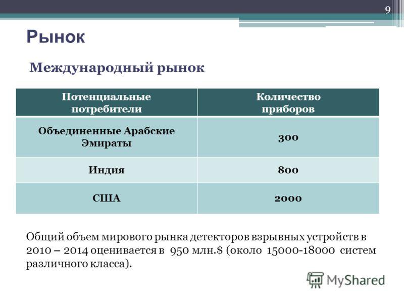 Рынок Международный рынок Потенциальные потребители Количество приборов Объединенные Арабские Эмираты 300 Индия800 США2000 Общий объем мирового рынка детекторов взрывных устройств в 2010 – 2014 оценивается в 950 млн.$ (около 15000-18000 систем различ
