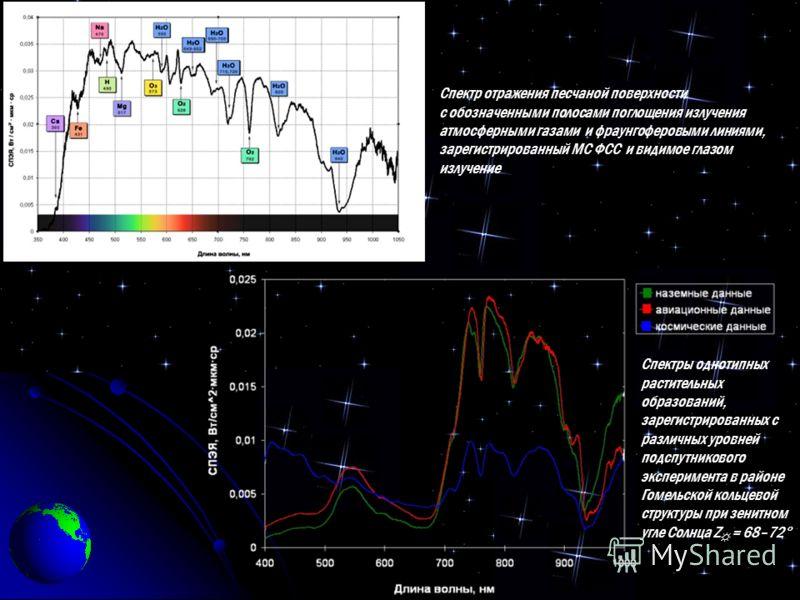 Спектры однотипных растительных образований, зарегистрированных с различных уровней подспутникового эксперимента в районе Гомельской кольцевой структуры при зенитном угле Солнца Z = 68–72° Спектр отражения песчаной поверхности с обозначенными полосам