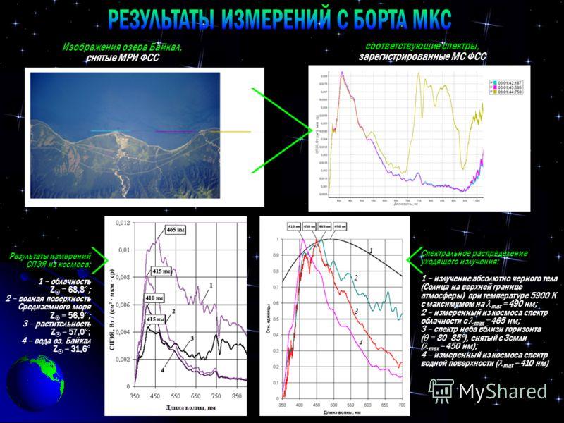Изображения озера Байкал, снятые МРИ ФСС соответствующие спектры, зарегистрированные МС ФСС Результаты измерений СПЭЯ из космоса: 1 – облачность Z = 68,8 ; 2 – водная поверхность Средиземного моря Z = 56,9 ; 3 – растительность Z = 57,0 ; 4 – вода оз.