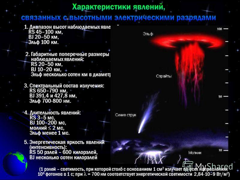 (1 рэлей – светимость, при которой столб с основанием 1 см 2 излучает во всех направлениях 10 6 фотонов в 1 с; при = 700 нм соответствует энергетической светимости 2,84 10–9 Вт/м 2 ) 1. Диапазон высот наблюдаемых явлений: RS 45–100 км, BJ 20–50 км, Э