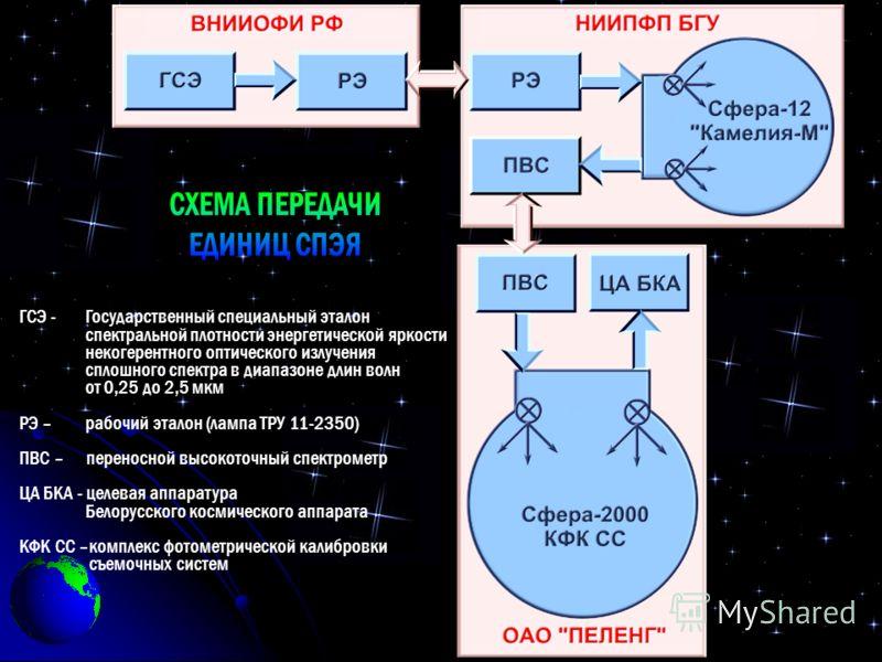 ГСЭ - Государственный специальный эталон спектральной плотности энергетической яркости некогерентного оптического излучения сплошного спектра в диапазоне длин волн от 0,25 до 2,5 мкм РЭ – рабочий эталон (лампа ТРУ 11-2350) ПВС – переносной высокоточн