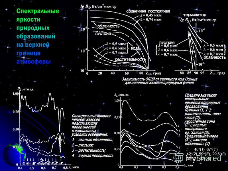 Спектральные яркости четырех классов подстилающих поверхностей в одинаковых условиях освещения: 1 плотная облачность; 2 пустыня; 3 растительность; 4 водная поверхность = 46°(1), 67°(1'), 42°(2), 59°(2'), 29,5°(3), 22°(3'), 62°(4) Средние значения спе