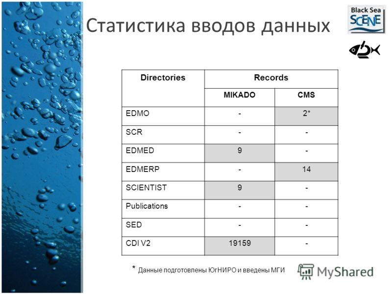Статистика вводов данных DirectoriesRecords MIKADOCMS EDMO-2* SCR-- EDMED9- EDMERP-14 SCIENTIST9- Publications-- SED-- CDI V219159- * Данные подготовлены ЮгНИРО и введены МГИ
