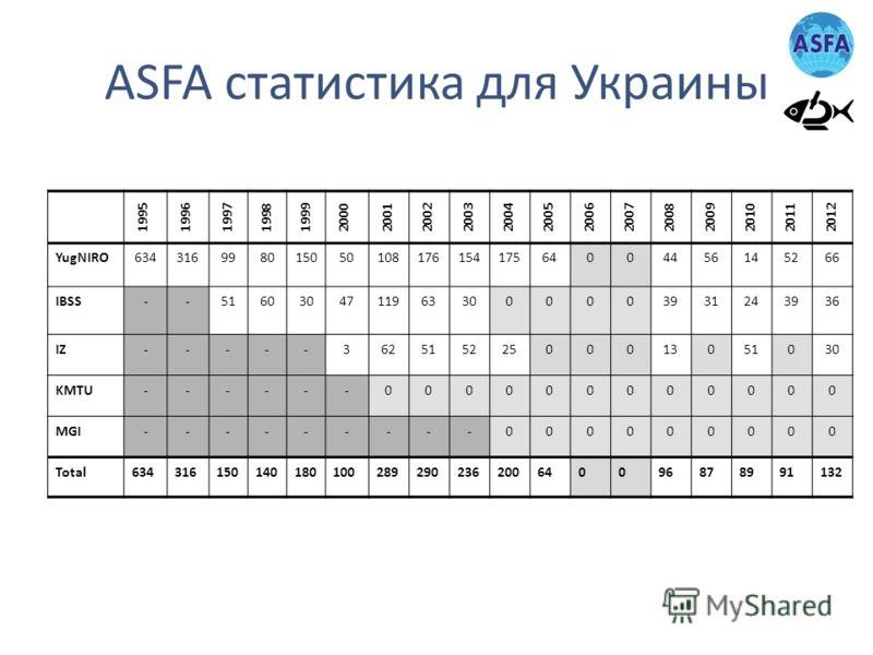 ASFA статистика для Украины 19951996199719981999200020012002200320042005200620072008 2009201020112012 YugNIRO63431699801505010817615417564004456145266 IBSS--51603047119633000003931243936 IZ-----36251522500013051030 KMTU------000000000000 MGI---------