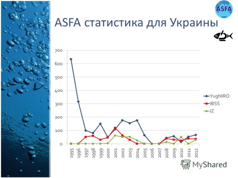 ASFA статистика для Украины