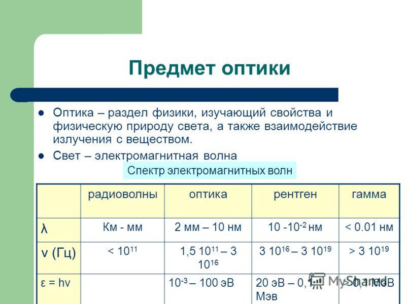 Предмет оптики Оптика – раздел физики, изучающий свойства и физическую природу света, а также взаимодействие излучения с веществом. Свет – электромагнитная волна радиоволныоптикарентгенгамма λ Км - мм2 мм – 10 нм10 -10 -2 нм< 0.01 нм ν (Гц) < 10 11 1