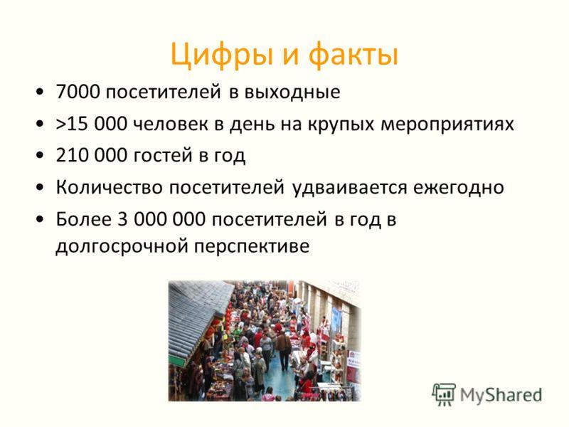Цифры и факты 7000 посетителей в выходные >15 000 человек в день на крупых мероприятиях 210 000 гостей в год Количество посетителей удваивается ежегодно Более 3 000 000 посетителей в год в долгосрочной перспективе