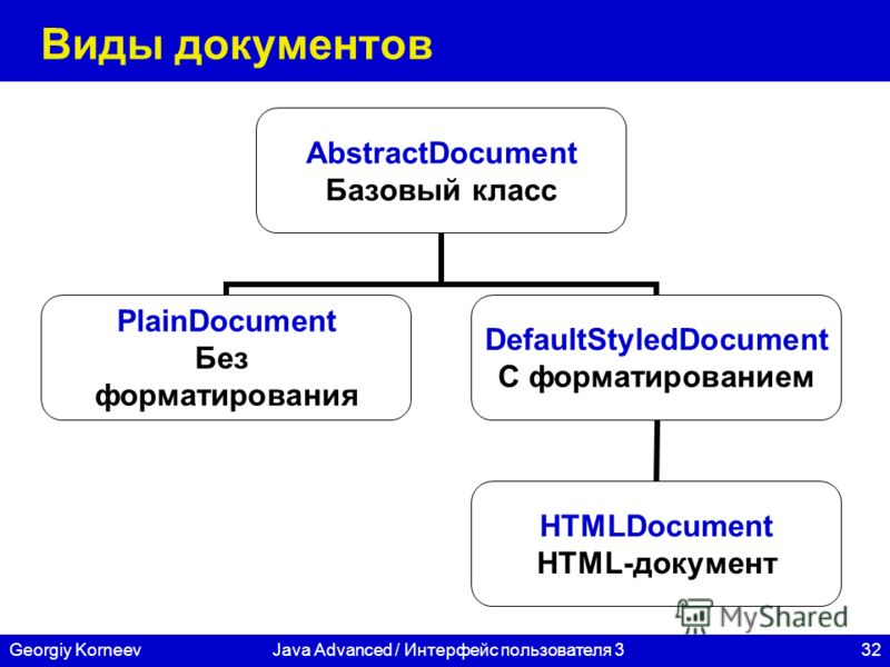 32Georgiy KorneevJava Advanced / Интерфейс пользователя 3 Виды документов AbstractDocument Базовый класс PlainDocument Без форматирования DefaultStyledDocument С форматированием HTMLDocument HTML-документ