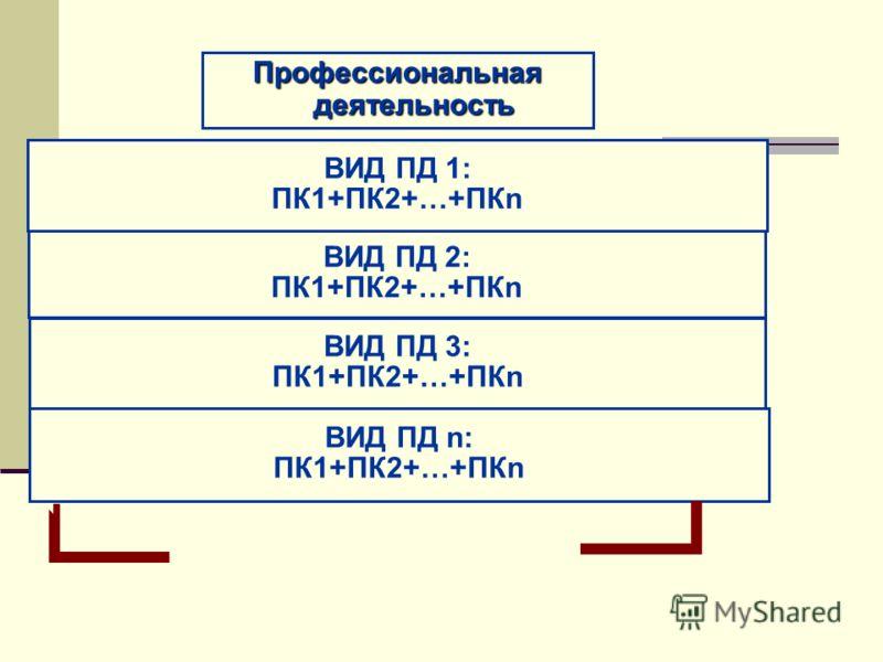 Профессиональная деятельность ВИД ПД 1: ПК1+ПК2+…+ПКn ВИД ПД 2: ПК1+ПК2+…+ПКn ВИД ПД 3: ПК1+ПК2+…+ПКn ВИД ПД n: ПК1+ПК2+…+ПКn