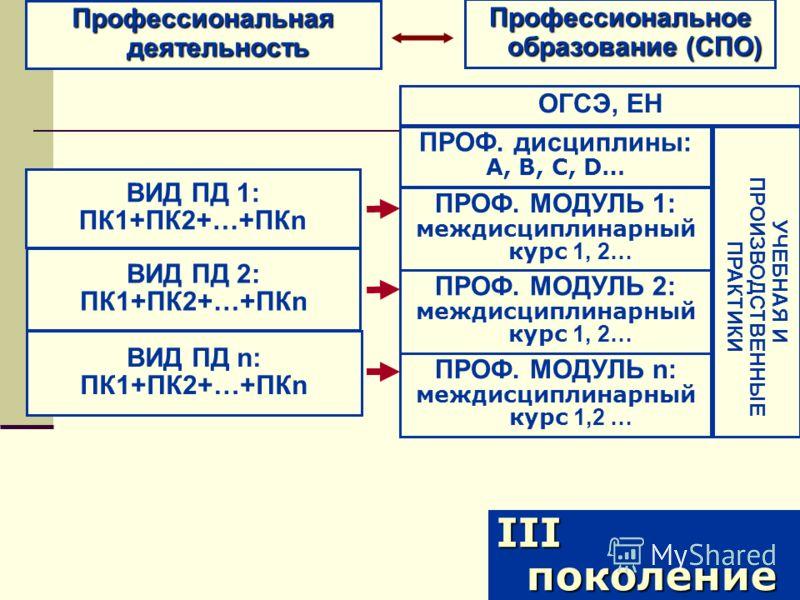 Профессиональная деятельность III поколение ПРОФ. дисциплины: А, В, С, D… ОГСЭ, ЕН УЧЕБНАЯ И ПРОИЗВОДСТВЕННЫЕ ПРАКТИКИ Профессиональное образование (СПО) ПРОФ. МОДУЛЬ 1: междисциплинарный курс 1, 2… ПРОФ. МОДУЛЬ 2: междисциплинарный курс 1, 2… ПРОФ.