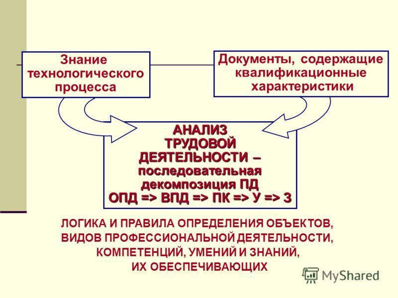АНАЛИЗТРУДОВОЙ ДЕЯТЕЛЬНОСТИ – последовательная декомпозиция ПД ОПД => ВПД => ПК => У => З ЛОГИКА И ПРАВИЛА ОПРЕДЕЛЕНИЯ ОБЪЕКТОВ, ВИДОВ ПРОФЕССИОНАЛЬНОЙ ДЕЯТЕЛЬНОСТИ, КОМПЕТЕНЦИЙ, УМЕНИЙ И ЗНАНИЙ, ИХ ОБЕСПЕЧИВАЮЩИХ Документы, содержащие квалификационн