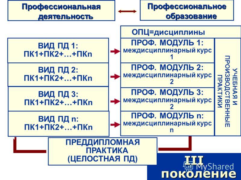 Профессиональная деятельность ВИД ПД 1: ПК1+ПК2+…+ПКn III поколение ПРОФ. МОДУЛЬ 1: междисциплинарный курс 1 ОПЦ=дисциплины УЧЕБНАЯ И ПРОИЗВОДСТВЕННЫЕ ПРАКТИКИ ПРЕДДИПЛОМНАЯ ПРАКТИКА (ЦЕЛОСТНАЯ ПД) Профессиональное образование ПРОФ. МОДУЛЬ 2: междисц