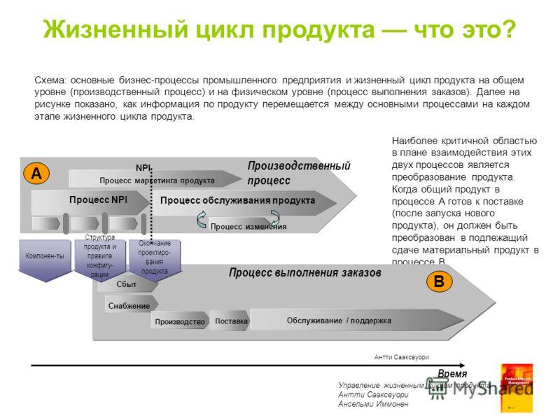 Product Lifecycle Management Antti Sääksvuori Anselmi Immonen Схема: основные бизнес-процессы промышленного предприятия и жизненный цикл продукта на общем уровне (производственный процесс) и на физическом уровне (процесс выполнения заказов). Далее на