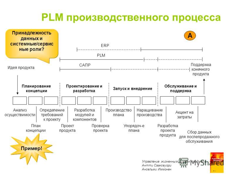 Product Lifecycle Management Antti Sääksvuori Anselmi Immonen PLM производственного процесса Планирование концепции Проектирование и разработка Запуск и внедрение Идея продукта Анализ осуществимости План концепции Определение требований к проекту Про