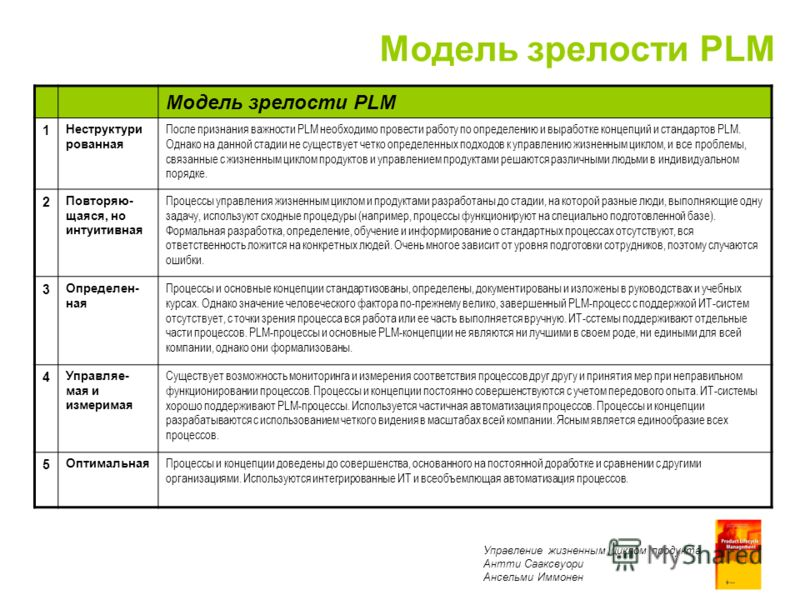 Product Lifecycle Management Antti Sääksvuori Anselmi Immonen Модель зрелости PLM 1 Неструктури рованная После признания важности PLM необходимо провести работу по определению и выработке концепций и стандартов PLM. Однако на данной стадии не существ