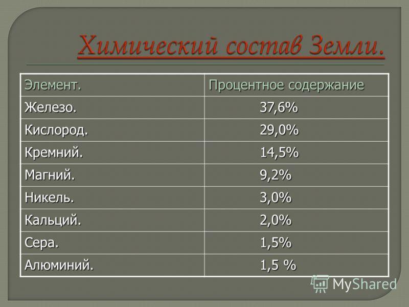 Элемент. Процентное содержание Железо. 37,6% 37,6% Кислород. 29,0% 29,0% Кремний. 14,5% 14,5% Магний. 9,2% 9,2% Никель. 3,0% 3,0% Кальций. 2,0% 2,0% Сера. 1,5% 1,5% Алюминий.