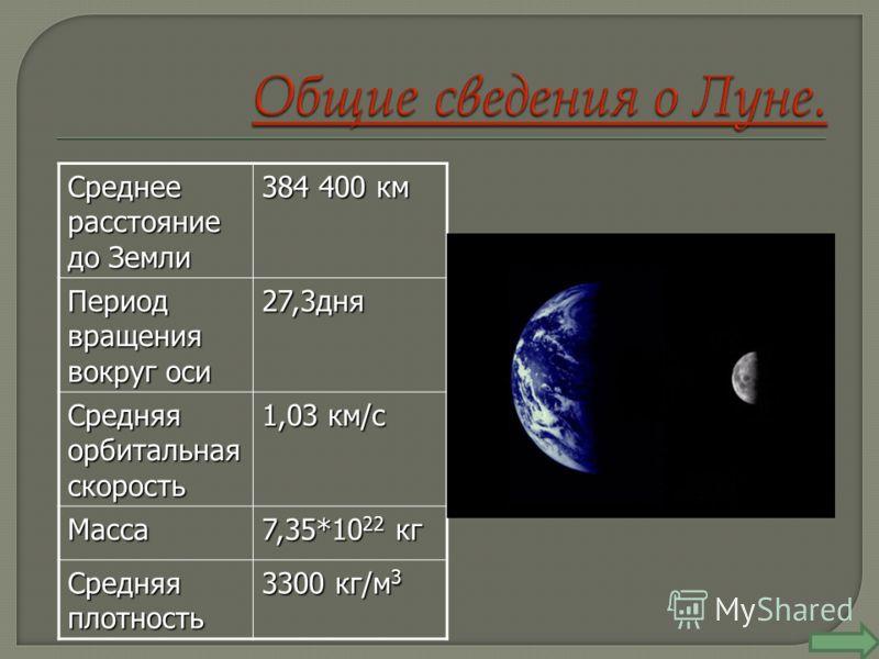Среднее расстояние до Земли 384 400 км Период вращения вокруг оси 27,3дня Средняя орбитальная скорость 1,03 км/с Масса 7,35*10 22 кг Средняя плотность 3300 кг/м 3