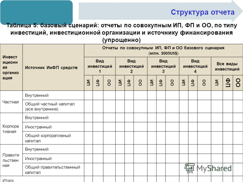 Структура отчета Таблица 5: базовый сценарий: отчеты по совокупным ИП, ФП и ОО, по типу инвестиций, инвестиционной организации и источнику финансирования (упрощенно) Инвест иционн ая организ ация Источник ИиФП средств Отчеты по совокупным ИП, ФП и ОО