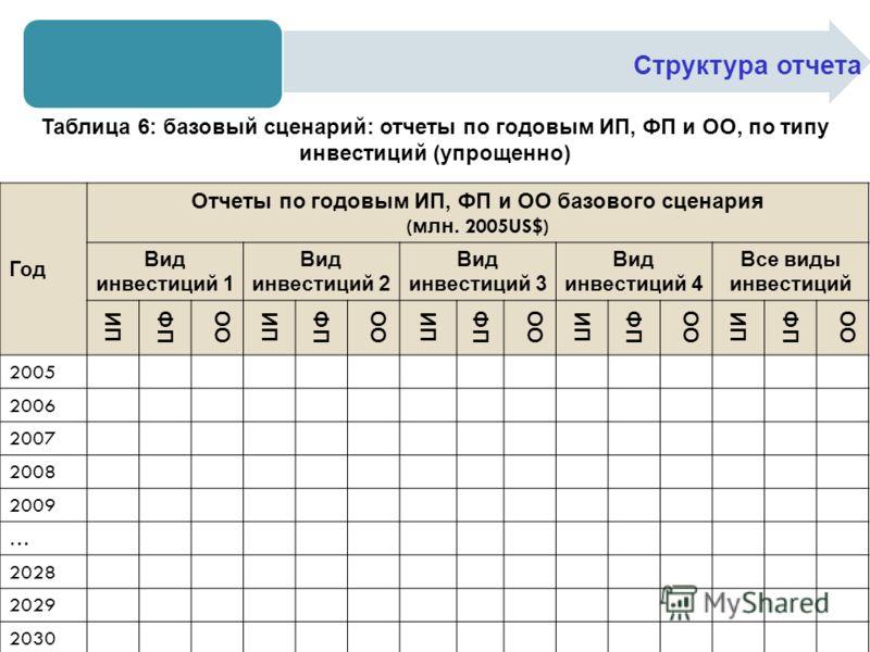 Структура отчета Таблица 6: базовый сценарий: отчеты по годовым ИП, ФП и ОО, по типу инвестиций (упрощенно) Год Отчеты по годовым ИП, ФП и ОО базового сценария ( млн. 2005US$) Вид инвестиций 1 Вид инвестиций 2 Вид инвестиций 3 Вид инвестиций 4 Все ви