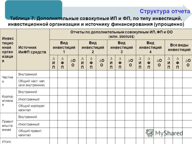 Структура отчета Таблица 7: Дополнительные совокупные ИП и ФП, по типу инвестиций, инвестиционной организации и источнику финансирования (упрощенно) Инвес тицио нная орган изаци я Источник ИиФП средств Отчеты по дополнительным совокупным ИП, ФП и ОО
